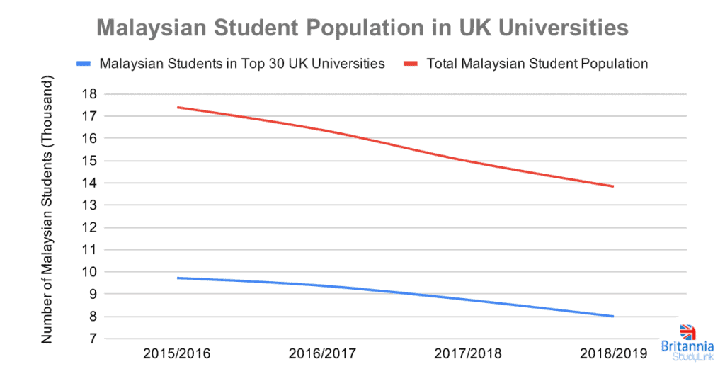 Malaysian Student Population in UK Universities