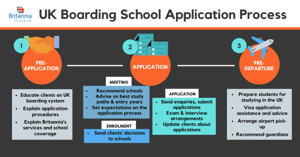 uk boarding school application process